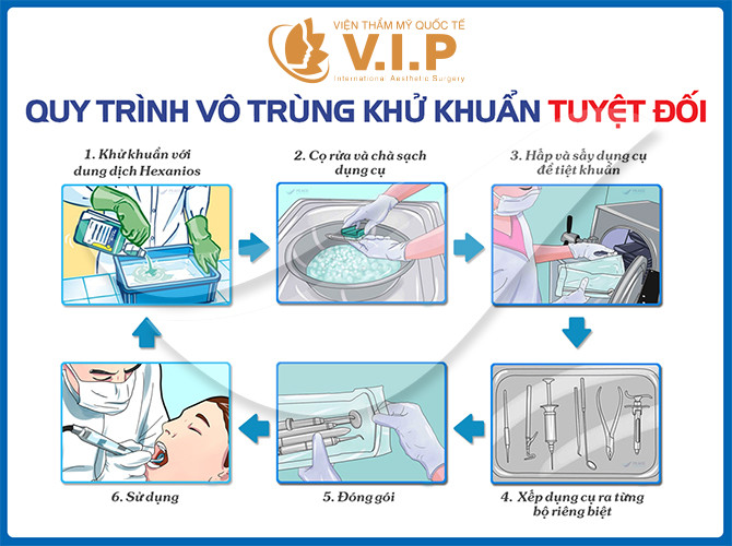 Quy trình vô trùng an toàn tại VIP